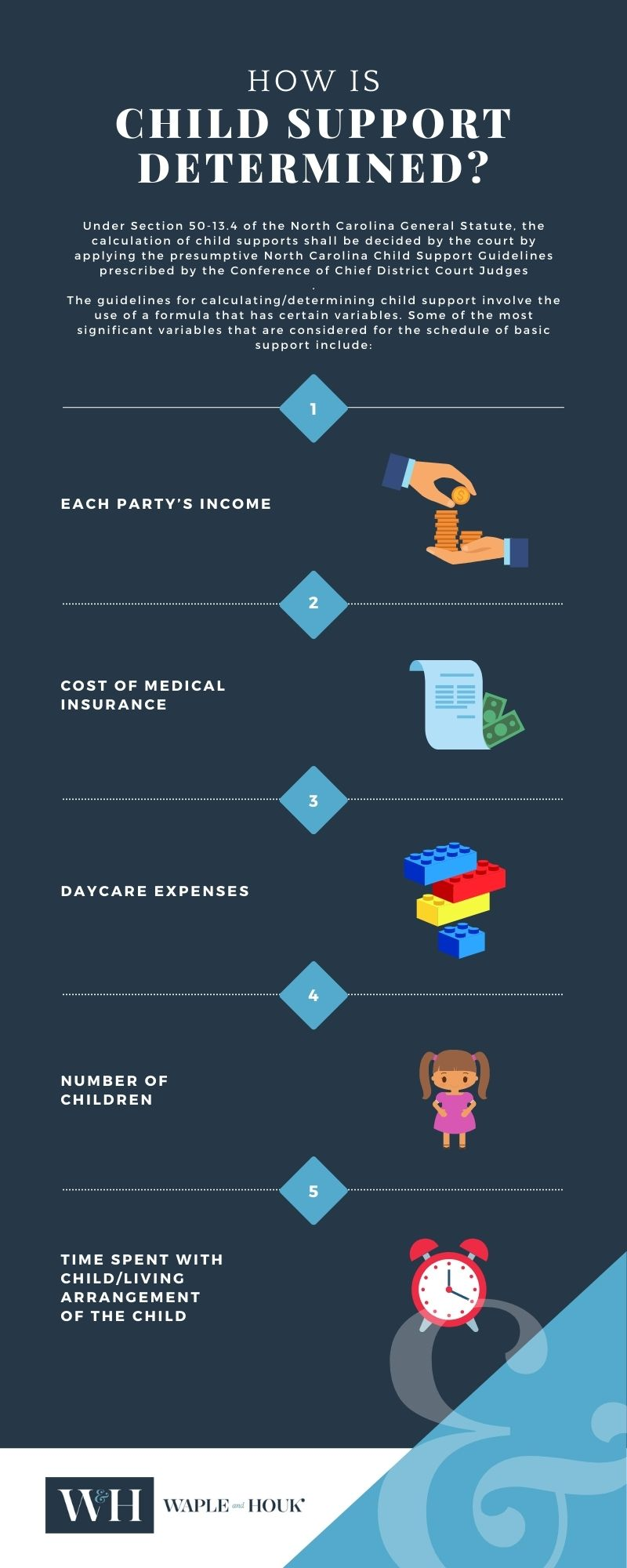 Charlotte Child Support Infographic