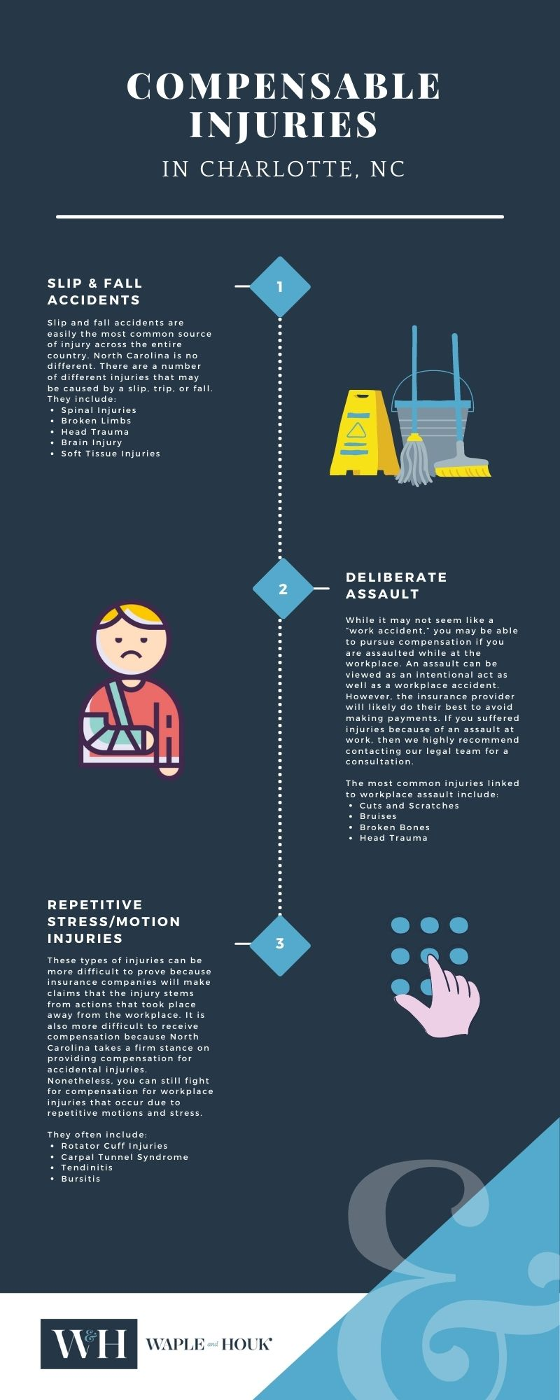 Charlotte Compensable Injuries Infographic