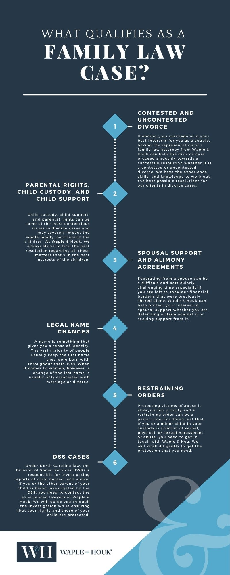 Charlotte Family Law Infographic