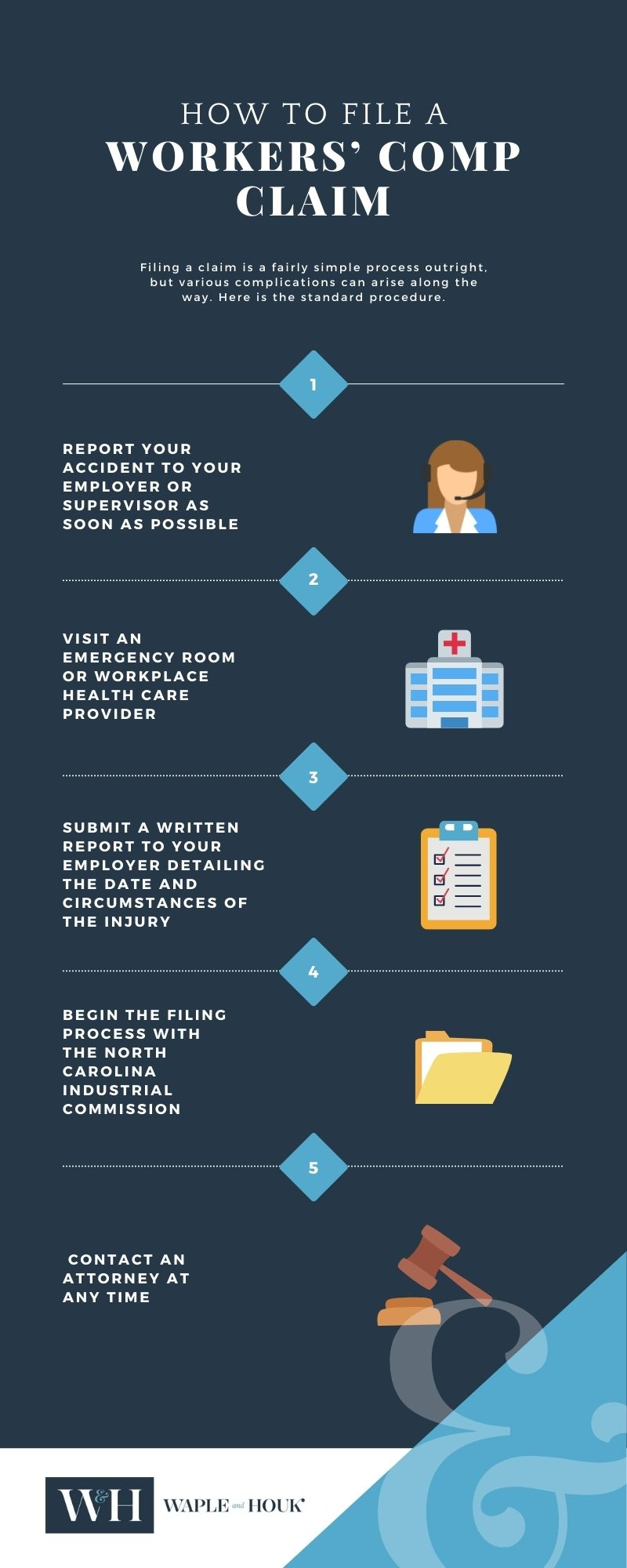 Charlotte Workers Compensation Claim Process Infographic