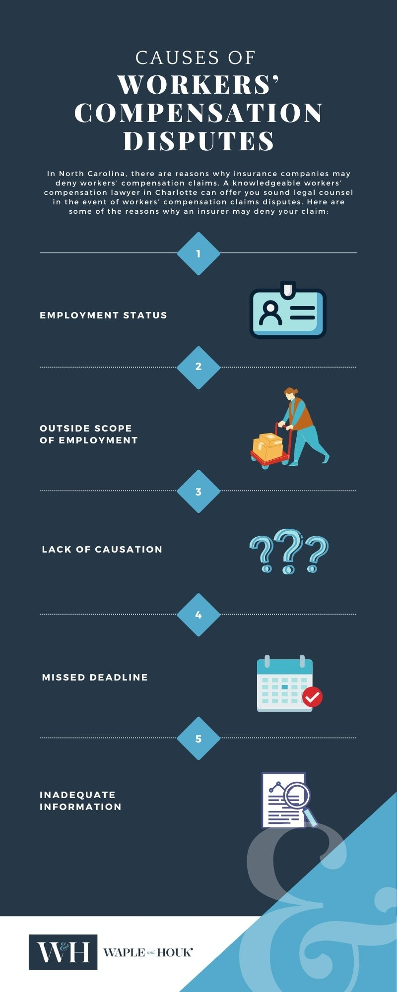 Charlotte Workers Compensation Disputes Infographic