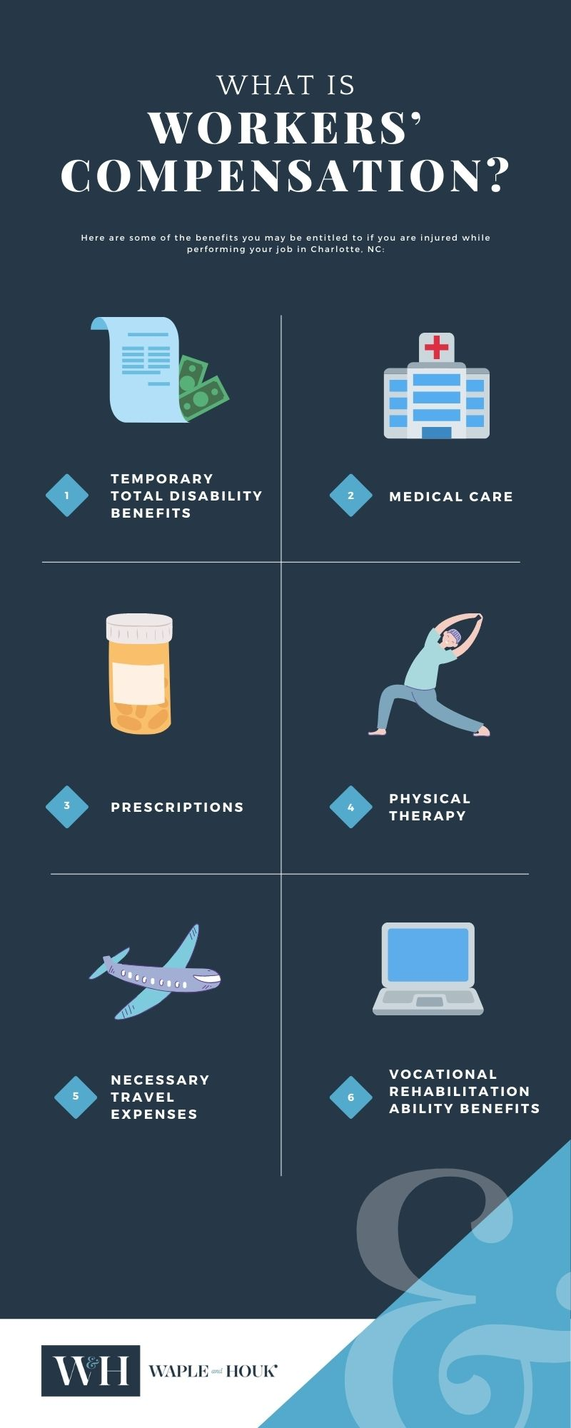 Charlotte Workers Compensation Infographic