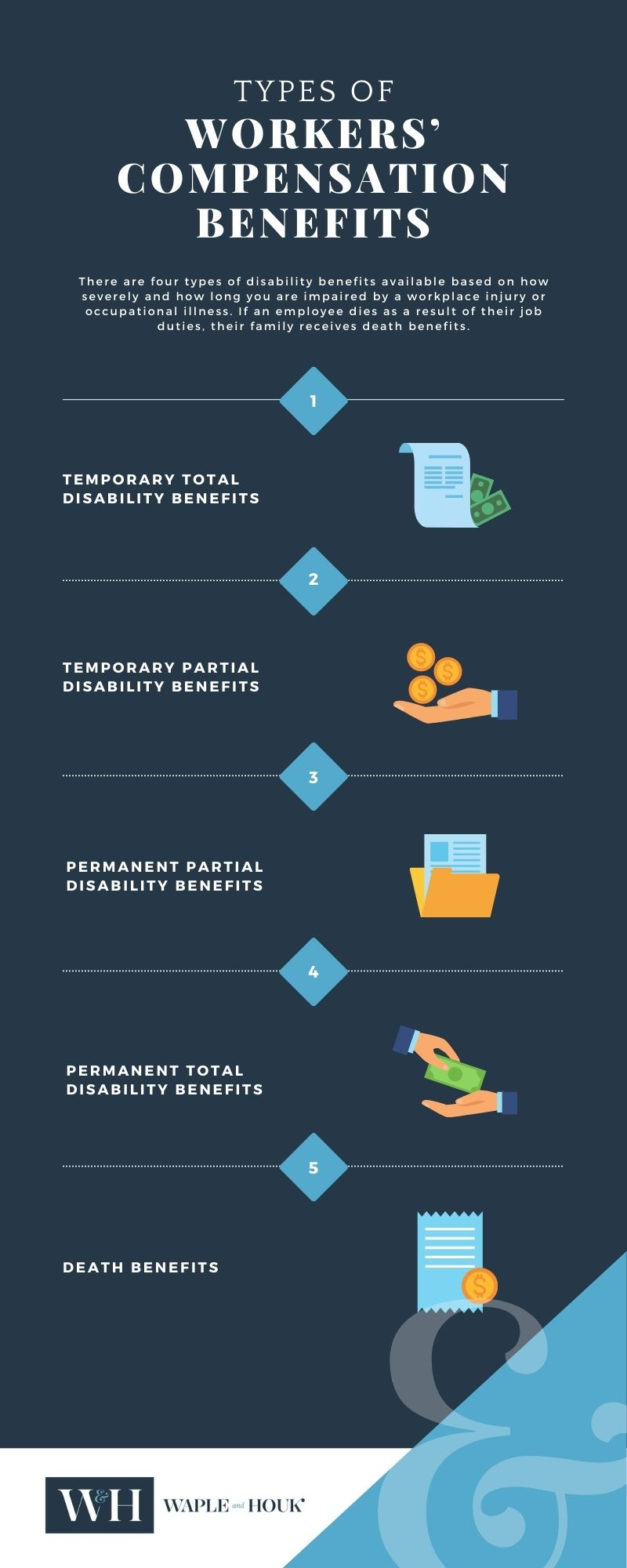 Charlotte Workers Compensation Benefits Infographic