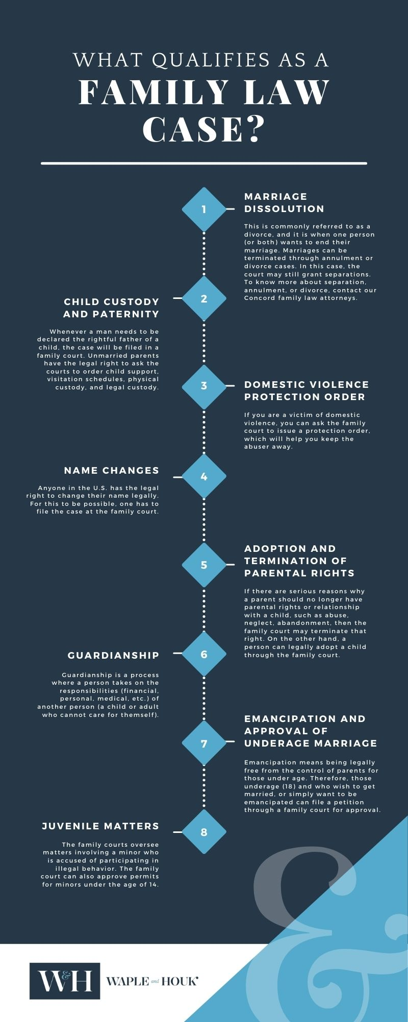 Concord Family Law Infographic