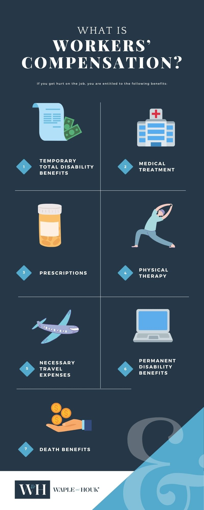Concord Workers Compensation Infographic