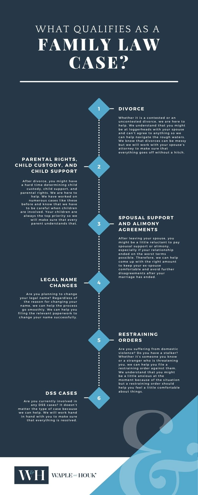 Gastonia Family Law Infographic