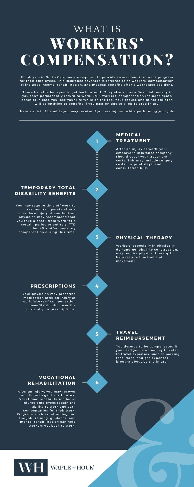 Mooresville Workers Compensation Infographic